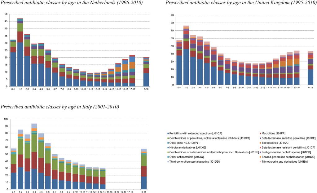 decreased with increasing age; in adolescents between 14 and 18 years of age, users of broad-spectrum antibiotics were nearly twice those of amoxicillin.