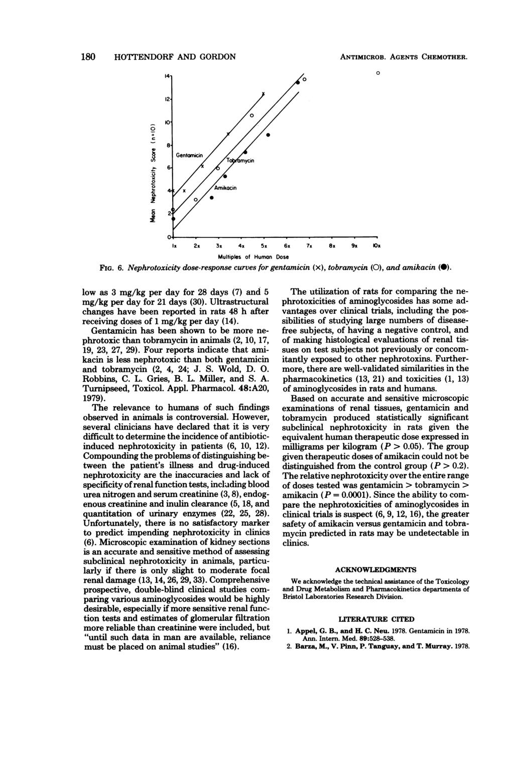 180 HOTTENDORF AND GORDON ANTIMICROB. AGENTS CHEMOTHER. 0 0.x 2 0 -' c lx 2x 3x 4x 5x 6x 7x 8x 9x Ox Multiples of Human Dose FIG. 6. Nephrotoxicity dose-response curves for gentamicin (x), tobramycin (0), and amikacin (-).