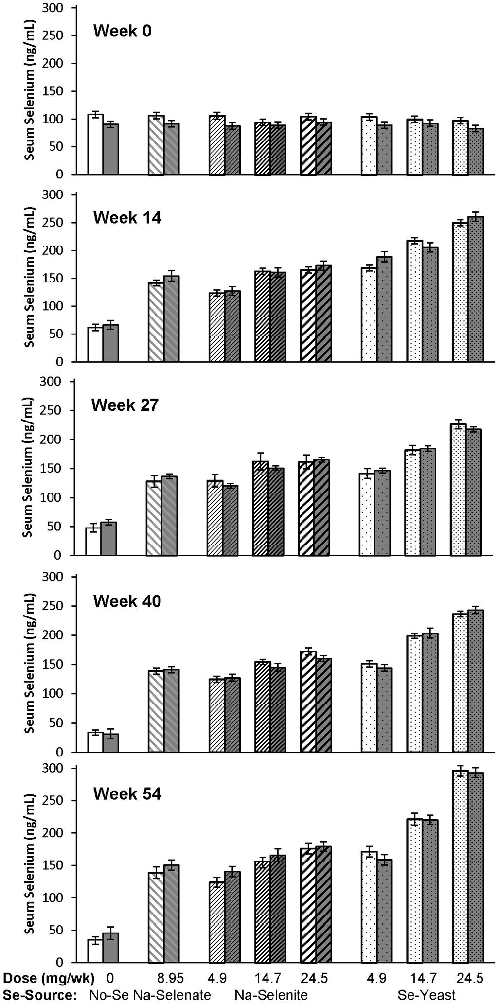 Figure 3. The effect of Se-source, Se-dosage, and foot rot status on serum-se concentrations in sheep.