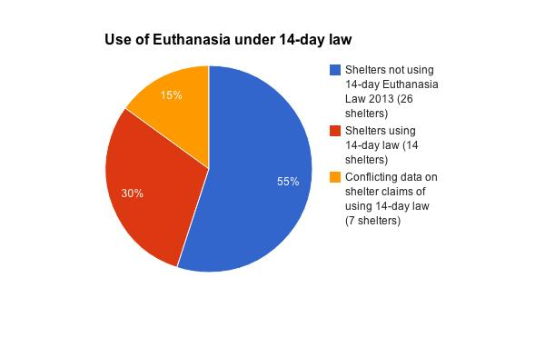 20. EUTHANASIA From those shelters visited, 14 admitted that they kill dogs after 14 days under the law from 2013 (30 per cent of shelters).
