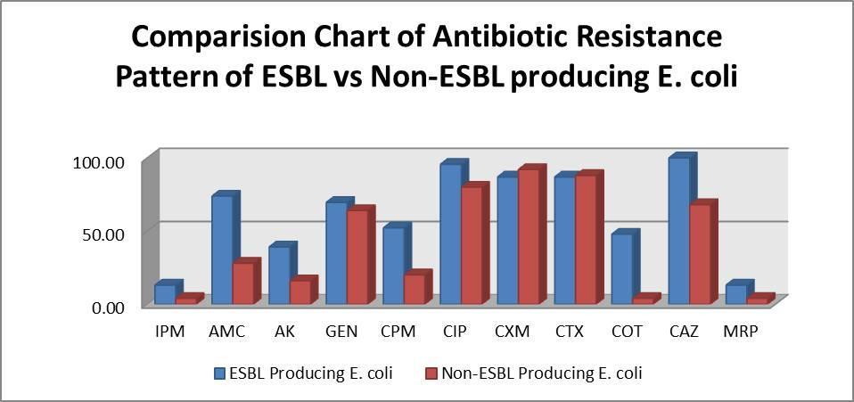 Thus, the ESBL producing E. coli showed 13.04% resistance to Imipenem & Meropenem as compared to 4% in non-esbl producers. Also 95.