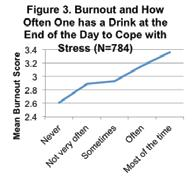 A negative correlation means that the more frequently that coping strategy is used, the less often they feel burned out.
