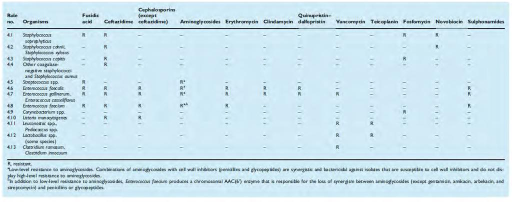 EUCAST expert rules v2: intrinsic resistance Gram-positive bacteria are also