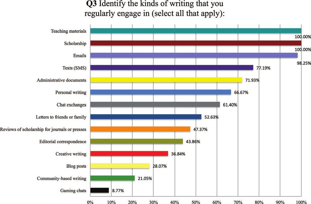 Acknowledging Animal Companions Respondents to my survey included tenure-line faculty (31%), full time nontenure-track faculty (41%), and doctoral students (28%). As Chart 4.