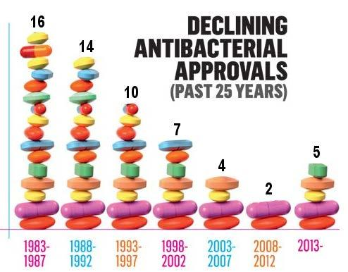 New antibiotics: where are we? Approvals by FDA/EMA systemic antibiotics Shall we succeed?