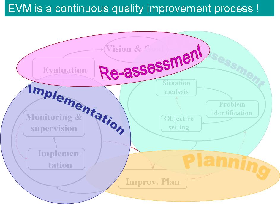In keeping with established quality management principles, EVM is a continuous process, not an intermittent activity. Figure 2 shows how EVM will be used as part of a cyclical improvement process.