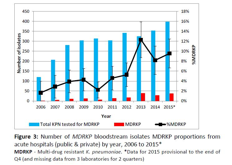 Invasive MDRKP, including MDRKP/Non-CRE and MDRKP/CRE: