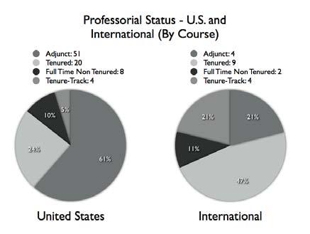 130 Journal of Animal Law, Vol. IV, April 2008 United States is concerned. Figure L breaks down the status of professors by splitting the U.S. data off from the rest of the world, and the results demonstrate a marked disparity between the two regions.