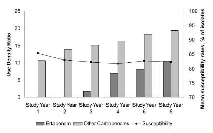 Absence of Association between use of Ertapenem and Change in Antipseudomonal Carbapenem