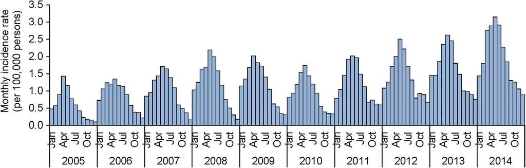 Chen et al. BMC Infectious Diseases (2016) 16:760 Page 5 of 10 Fig. 2 Monthly reported incidence rate of human brucellosis in Shanxi Province, 2005 2014 part of Shanxi; while 72 (5.