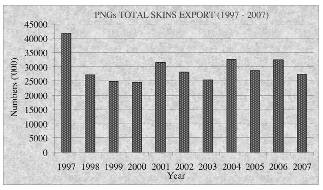The graphs in (Figures 4a and 4b) export from PNG reflects the annual shipment of whole wet salted skins.