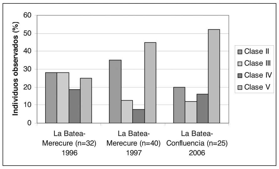 Comparing the surveys performed by Seijas (1998) during 1996 and 1997, and the present study (2006), in La Batea-Merecure section, we notice that the population structure suffered variations,