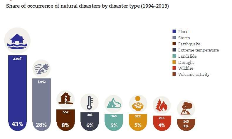 Type of disasters Source: Center for Research on the Epidemiology of