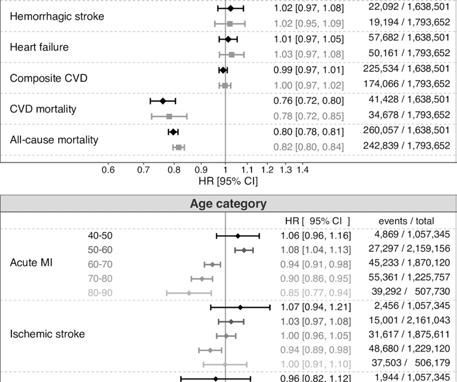 associations between dog ownership and CVD