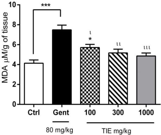 178 Ansah et al. / Journal of Applied Pharmaceutical Science 6 (04); 2016: 175-182 gentamicin treatment significantly (p< 0.