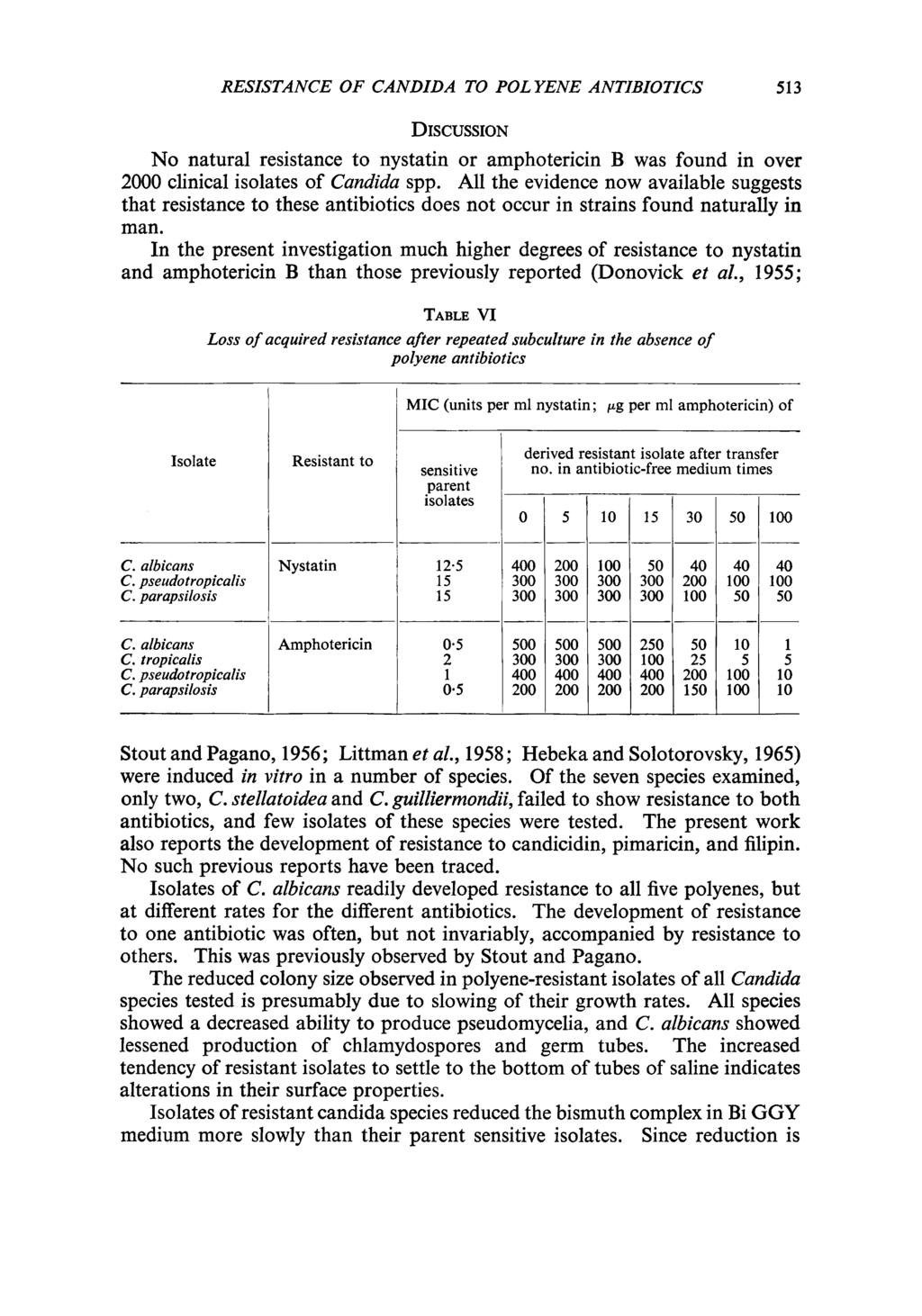RESISTANCE OF CANDIDA TO POL YENE ANTIBIOTICS 513 DISCUSSION No natural resistance to nystatin or amphotericin B was found in over 2 clinical isolates of Candida spp.